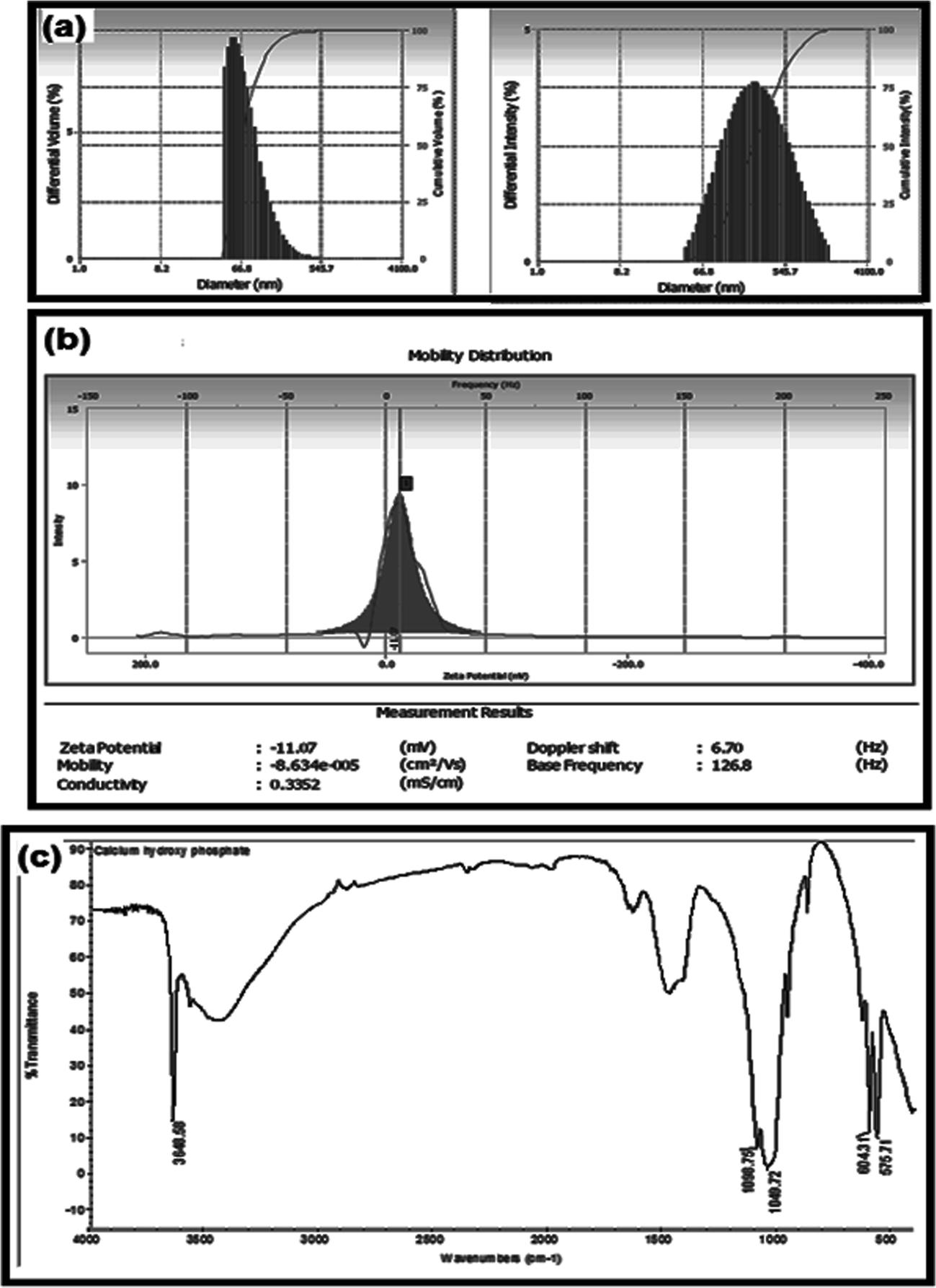 Development and Characterization of Novel Medicated Nanofiber for