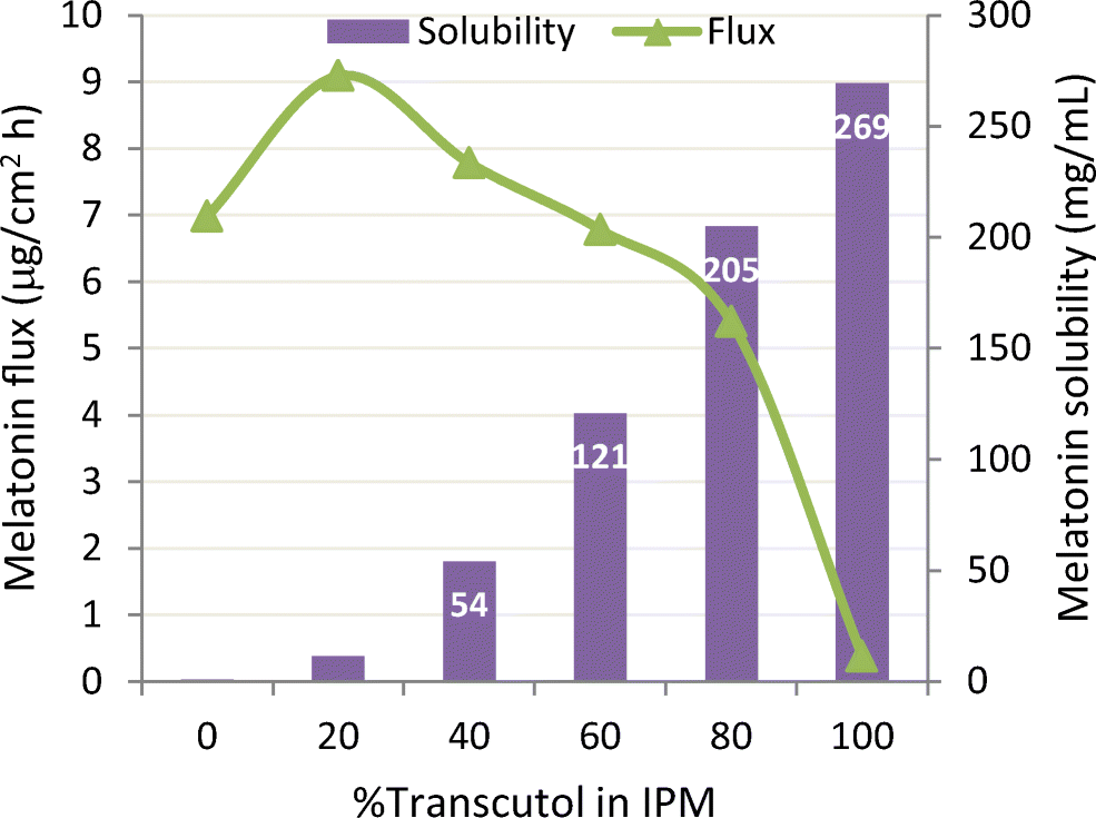 Skin Penetration and Permeation Properties of Transcutol®—Neat or