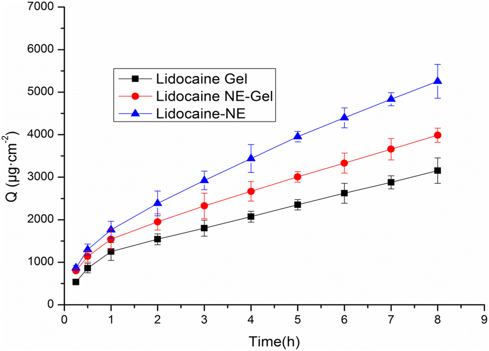 Design and Development of Lidocaine Microemulsions for