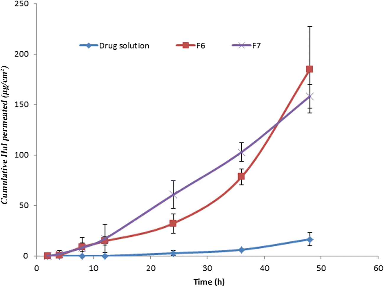 Enhancement of Transdermal Delivery of Haloperidol via Spanlastic