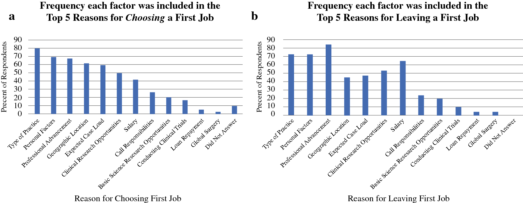 Survey of Surgical Oncology Fellowship Graduates 2005–2016