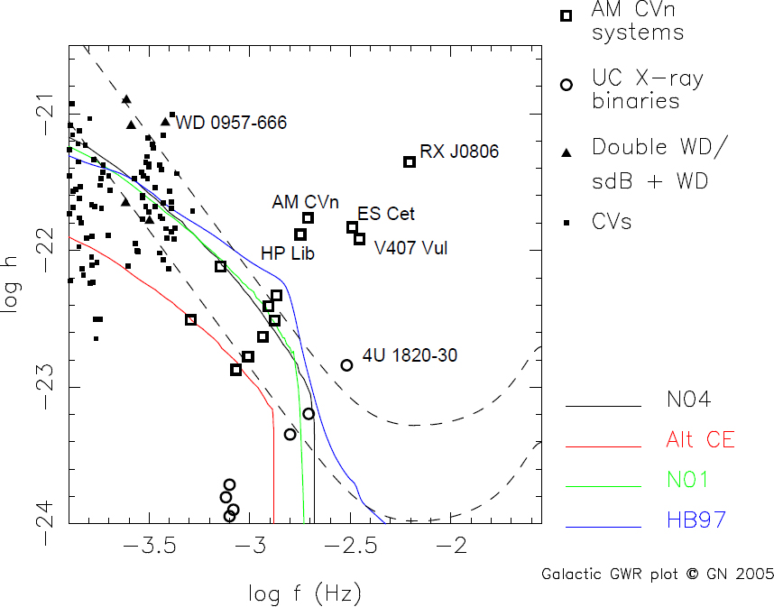 The Evolution Of Compact Binary Star Systems