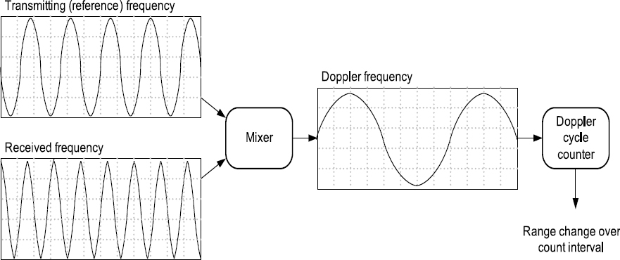 The Pioneer Anomaly | SpringerLink