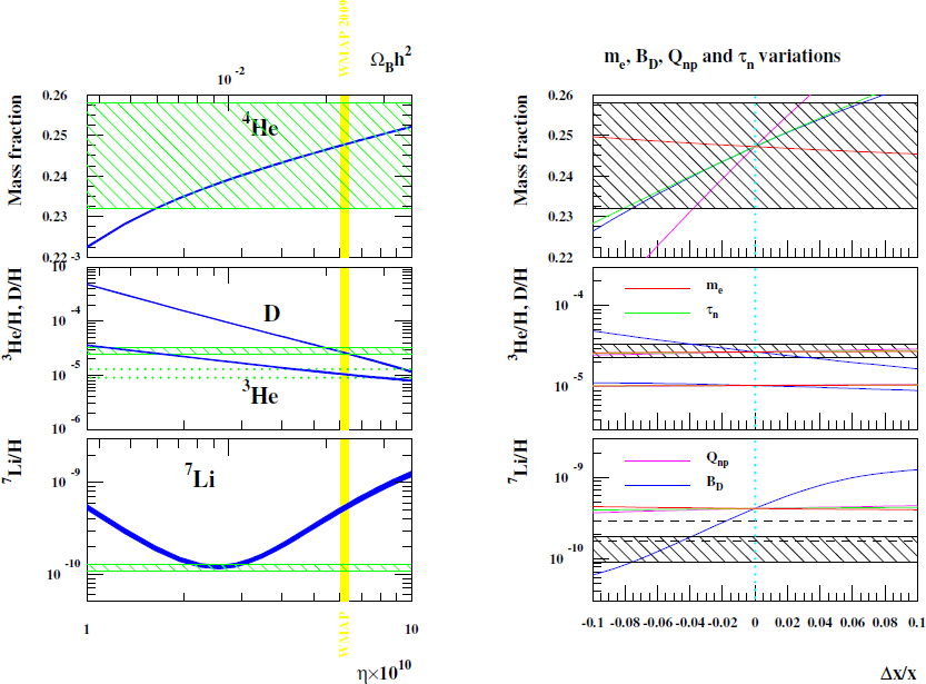 Varying Constants, Gravitation and Cosmology | SpringerLink