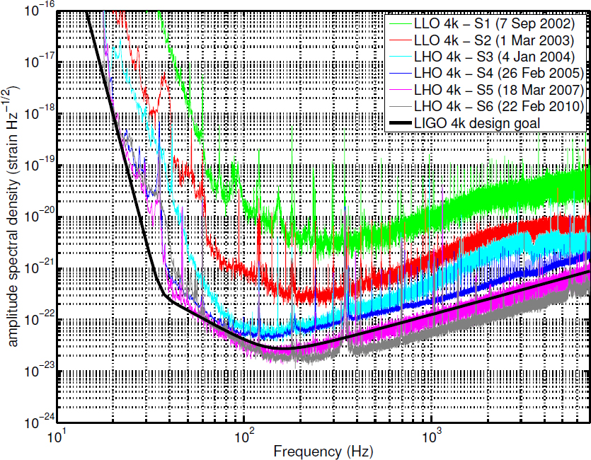 Gravitational Wave Detection by Interferometry (Ground and Space