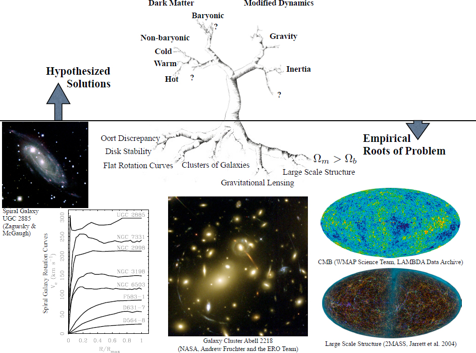 6374fa47a Modified Newtonian Dynamics (MOND)  Observational Phenomenology and ...