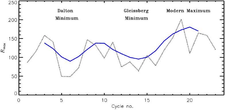 Solar Cycle Prediction | SpringerLink