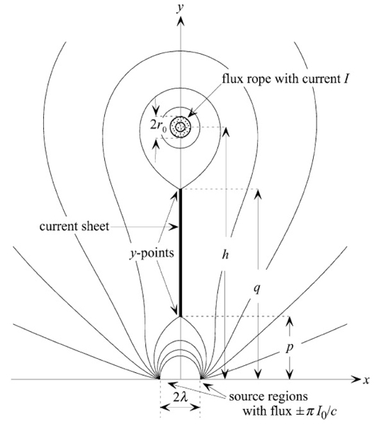 Coronal Mass Ejections Models And Their Observational Basis
