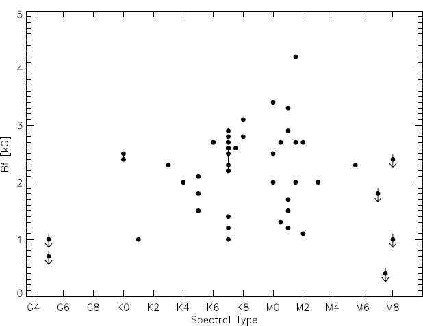 9728c70a3 Observations of Cool-Star Magnetic Fields | SpringerLink