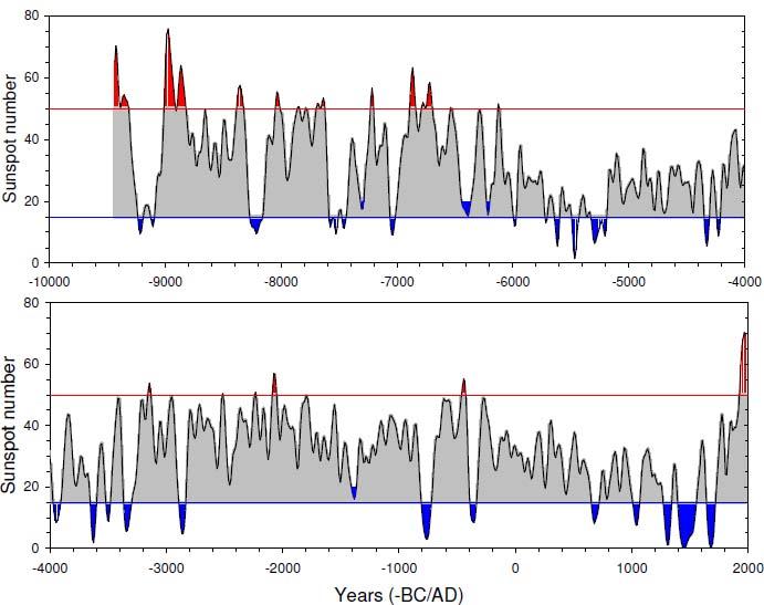 A History Of Solar Activity Over Millennia Springerlink