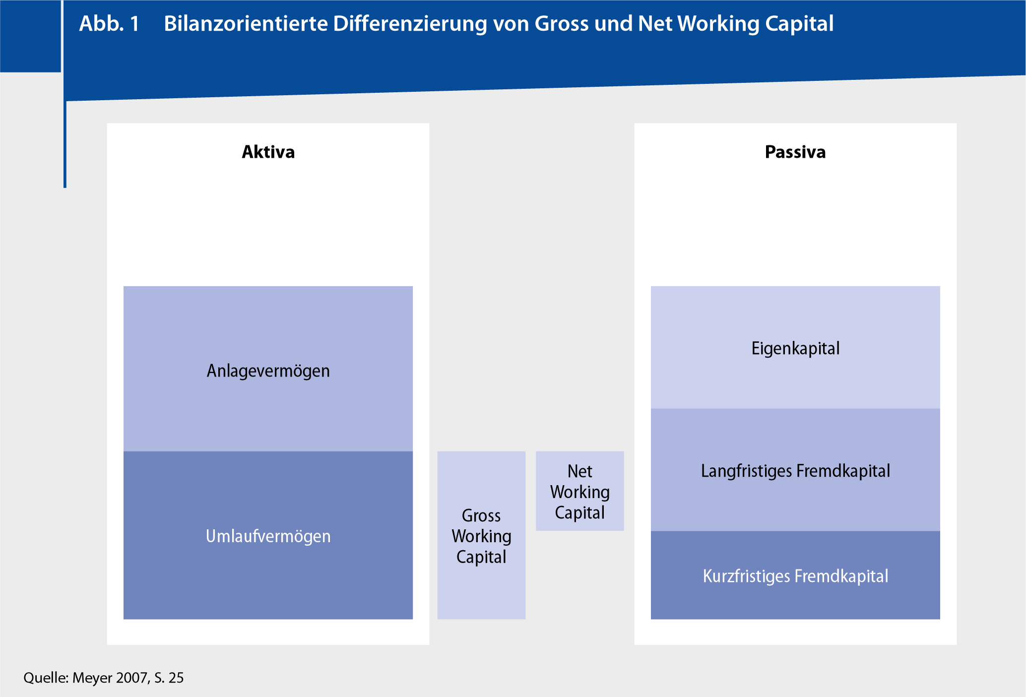 Erfolgsfaktoren Des Working Capital Managements Springerlink