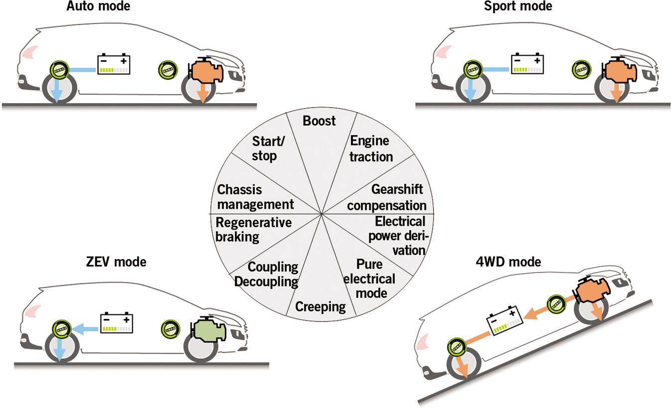 Peugeot Citrons New Hybrid Diesel Powertrain Springerlink Citroen Ds5 Wiring Diagram Open Image In Window