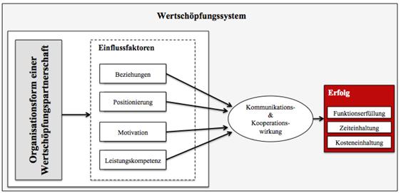 Wertschöpfungspartnerschaften in der Immobilienprojektentwicklung ...