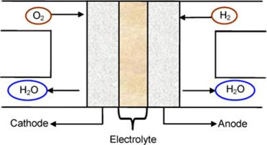 Development of lanthanum strontium cobalt ferrite composite