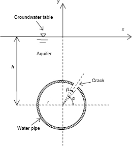 Two-dimensional pipe leakage through a line crack in water