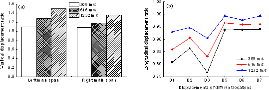 seismic response study on a multi