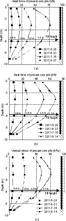 Working characteristics of concrete-cored deep cement mixing piles