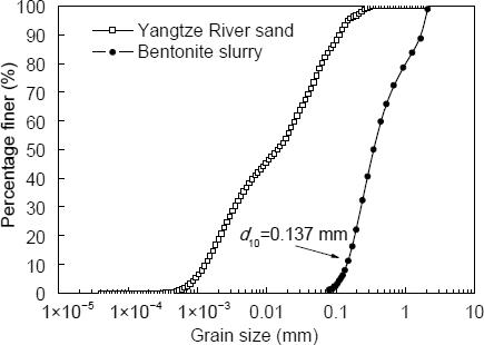 A column system for modeling bentonite slurry infiltration