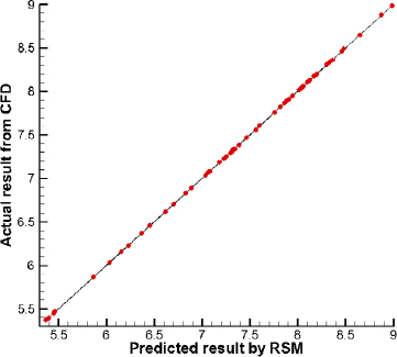 A study of airfoil parameterization, modeling, and