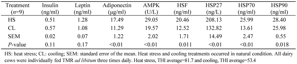 Effects of heat stress on serum insulin, adipokines, AMP