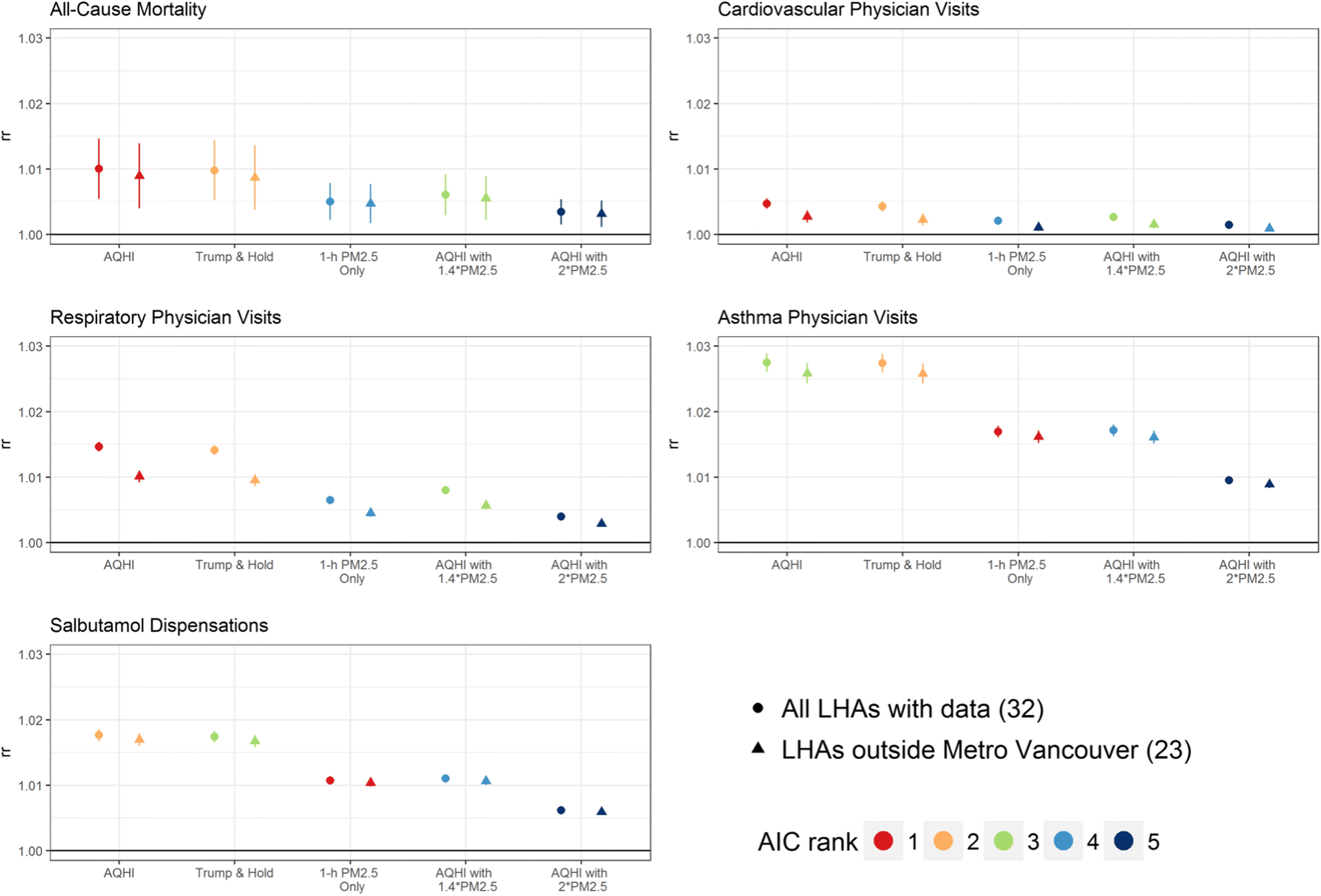 Assessment of the Air Quality Health Index (AQHI) and four