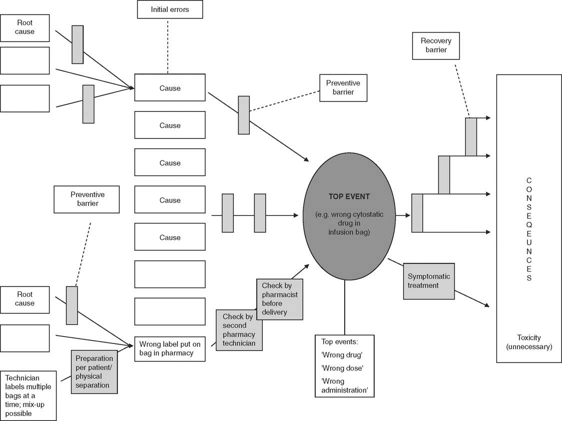 Application Of The Bow Tie Model In Medication Safety Risk Analysis Diagram Open Image New Window