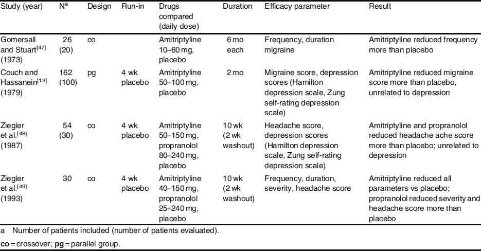 Generic propranolol in india