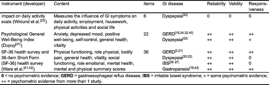Symptom and Health-Related Quality-of-Life Measures for Use in