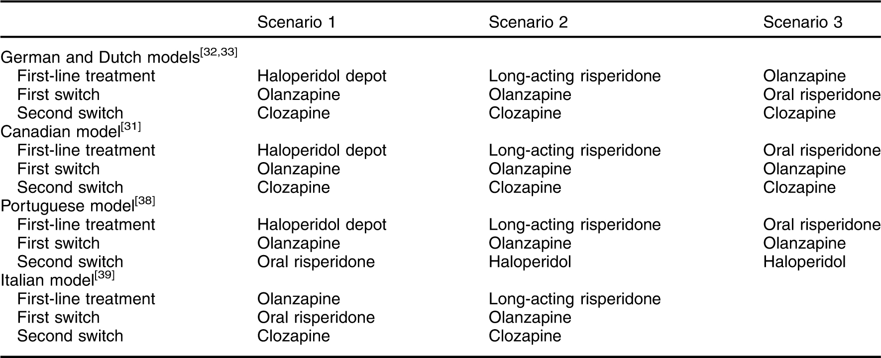 Pharmacoeconomics Of Long Acting Risperidone Results And Validity