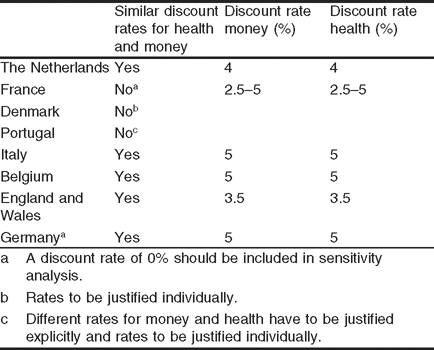 Discounting health effects in pharmacoeconomic evaluations