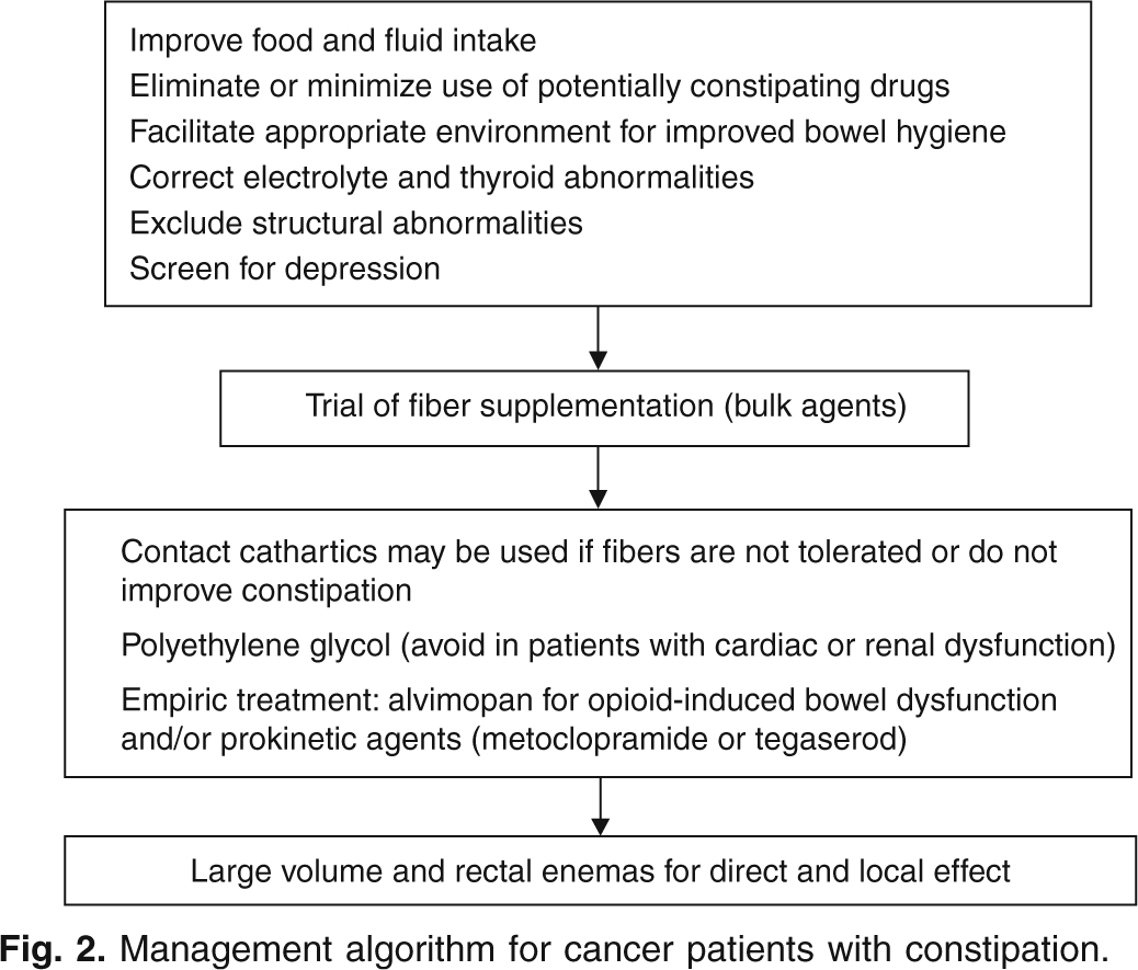 Management of Constipation in Patients with Cancer