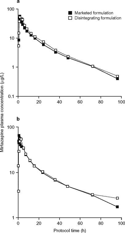 Bioequivalence Trial of Orally Disintegrating Mirtazapine