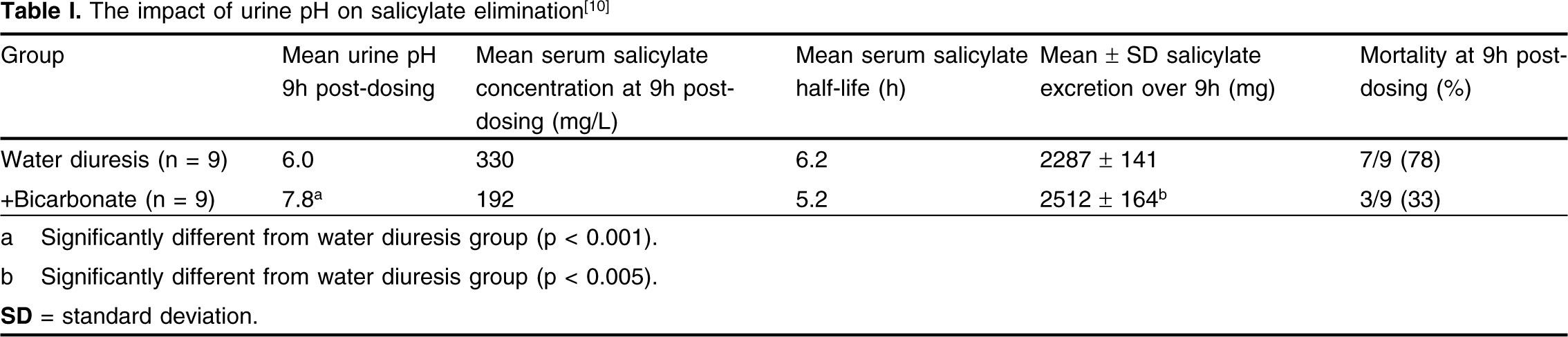 Does Urine Alkalinization Increase Salicylate Elimination