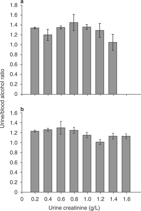Urine as a biological specimen for forensic analysis of alcohol and fig 10 lack of association fandeluxe Image collections
