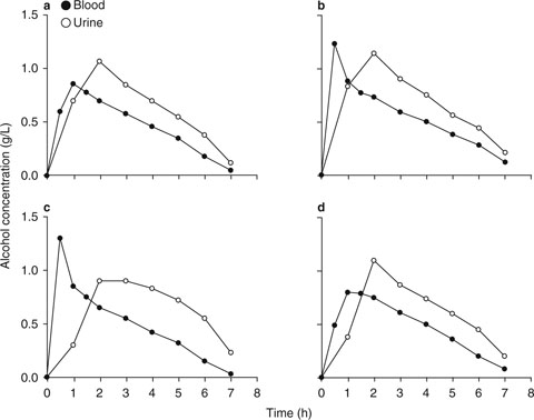 Urine as a biological specimen for forensic analysis of alcohol and open image in new window fig 4 fig 4 concentration time profiles of alcohol in urine and blood fandeluxe Image collections