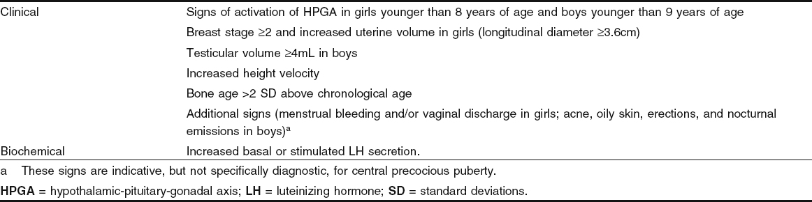 Central Precocious Puberty | SpringerLink