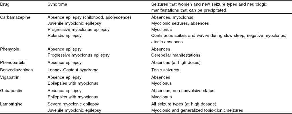 Valproate as a Mainstay of Therapy for Pediatric Epilepsy