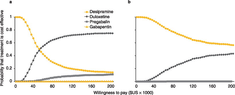 A Cost-Utility Comparison of Four First-Line Medications in