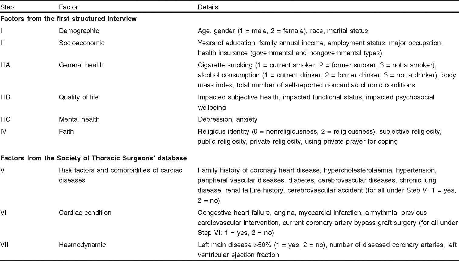 Complementary and Alternative Care for the Hearts of Middle-Aged and