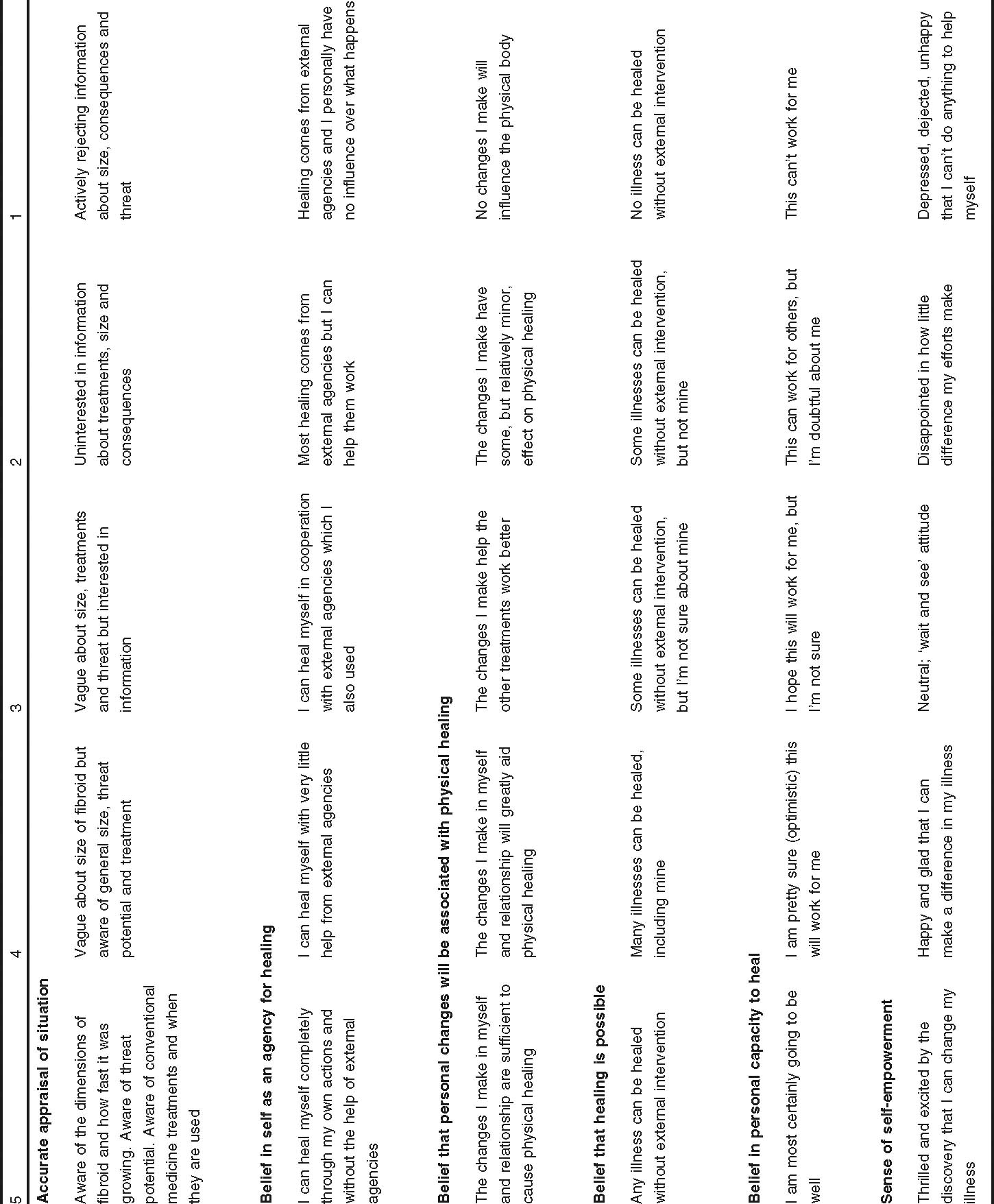 Factors Predicting Response to a Complementary Medicine Treatment