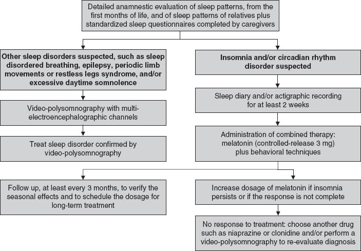 Epidemiology and Management of Insomnia in Children with