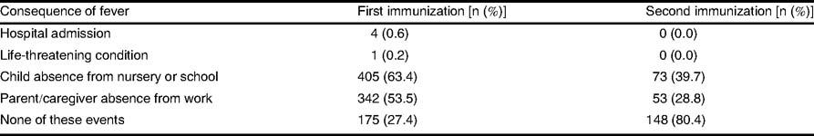 Fever Following Immunization with Influenza A (H1N1) Vaccine