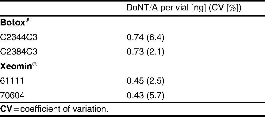 Content of Botulinum Neurotoxin in Botox®/Vistabel®, Dysport