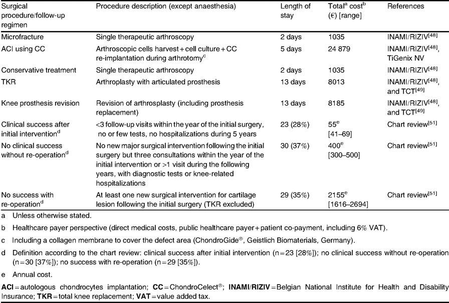 the cost utility of autologous chondrocytes implantation usingopen image in new window