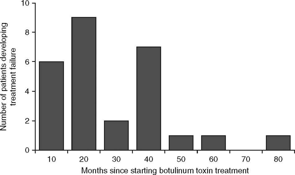 Clinical Relevance of Botulinum Toxin Immunogenicity