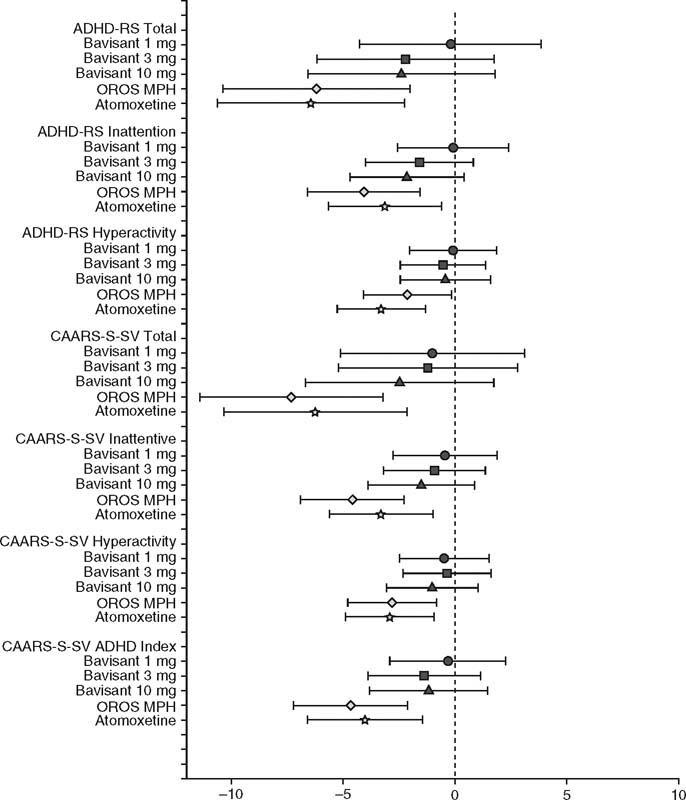 Randomized Clinical Study of a Histamine H3 Receptor