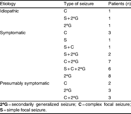 Efficacy and Tolerability of Lacosamide in the Concomitant