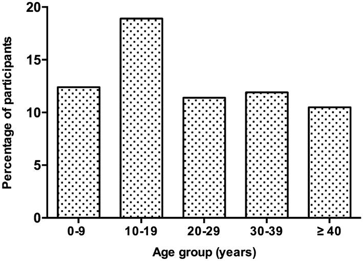 Investigation of Dientamoeba fragilis Prevalence and