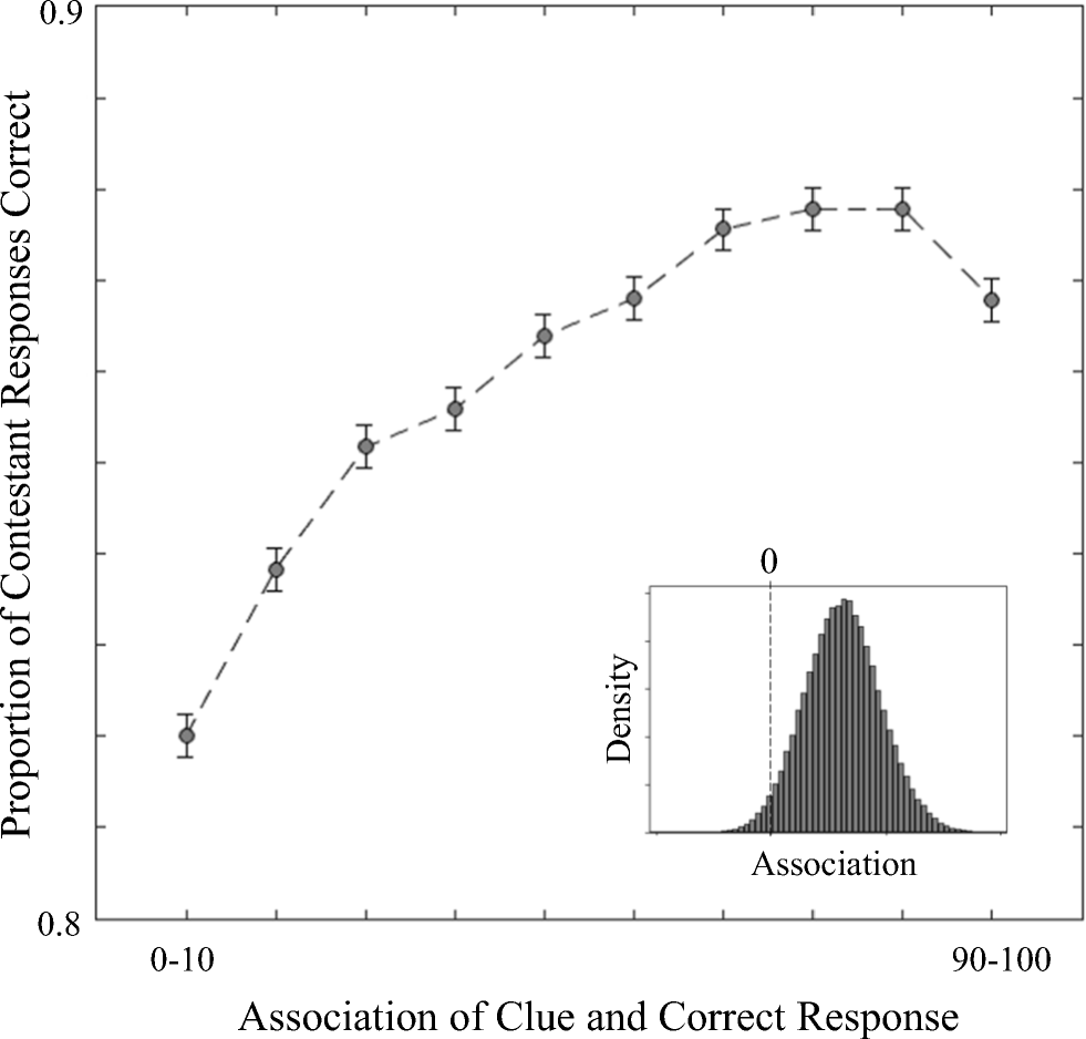 Association and response accuracy in the wild | SpringerLink