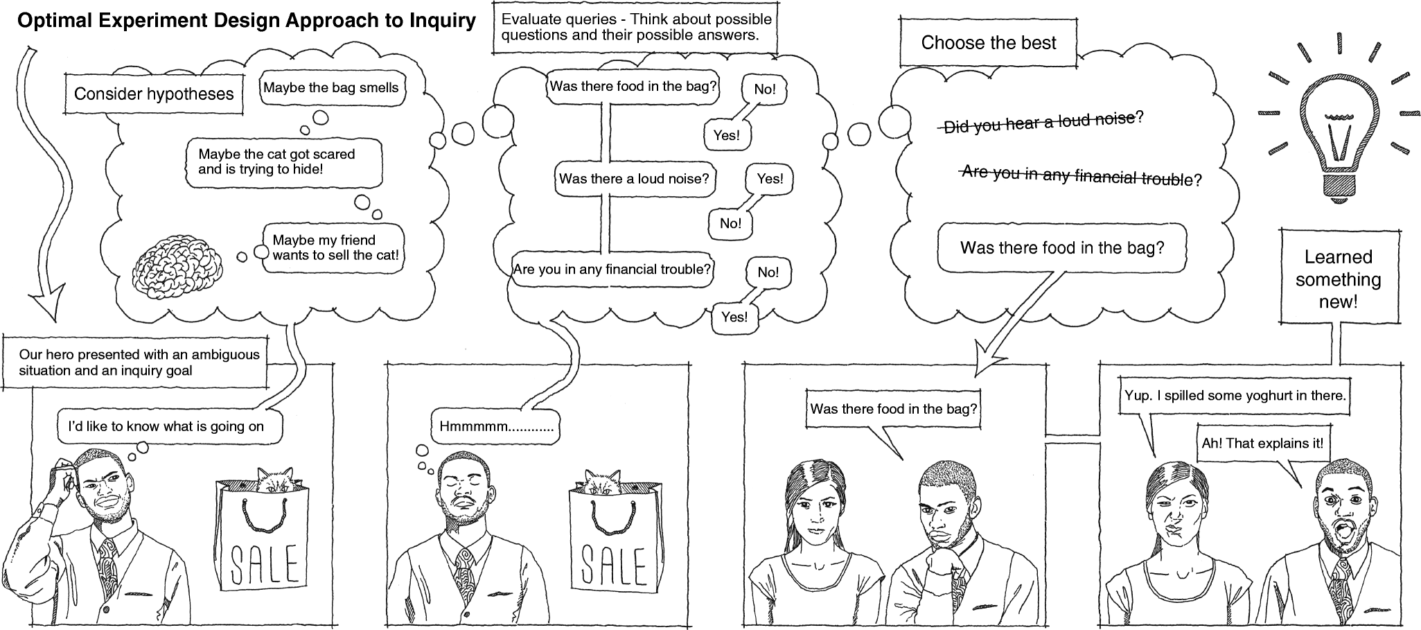 Asking the right questions about the psychology of human inquiry